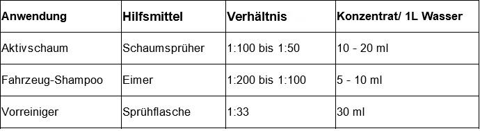 tabelle aktiv